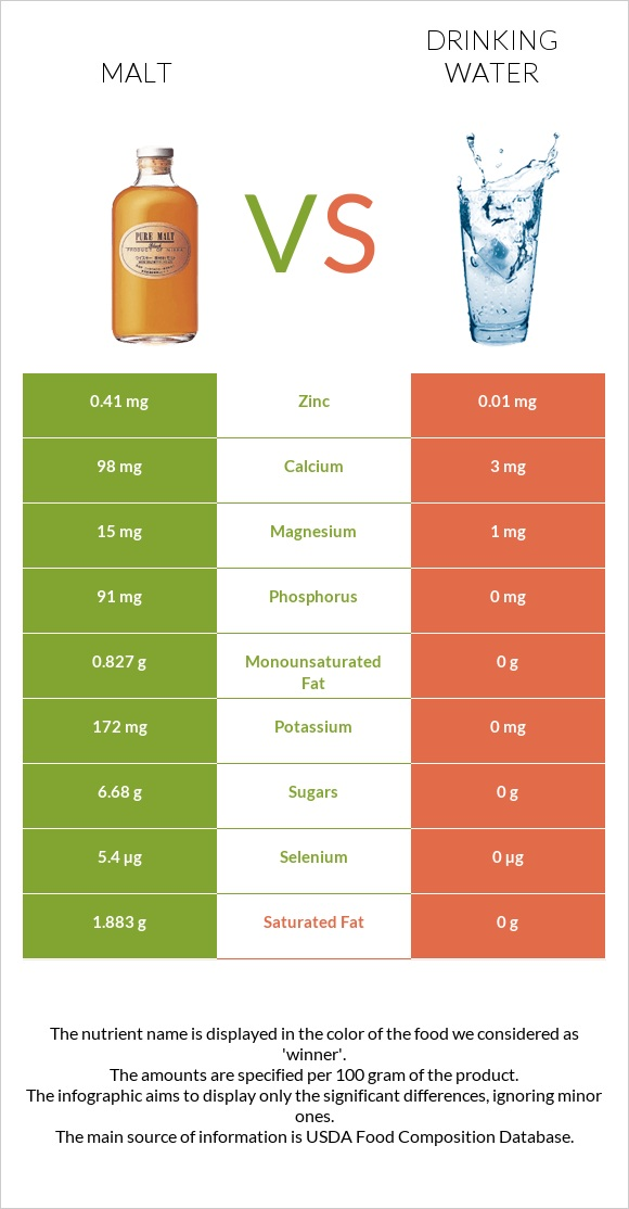 Malt vs Drinking water infographic