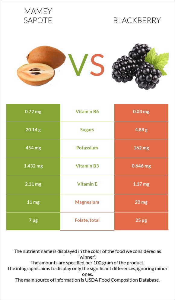 Mamey Sapote vs Blackberry infographic