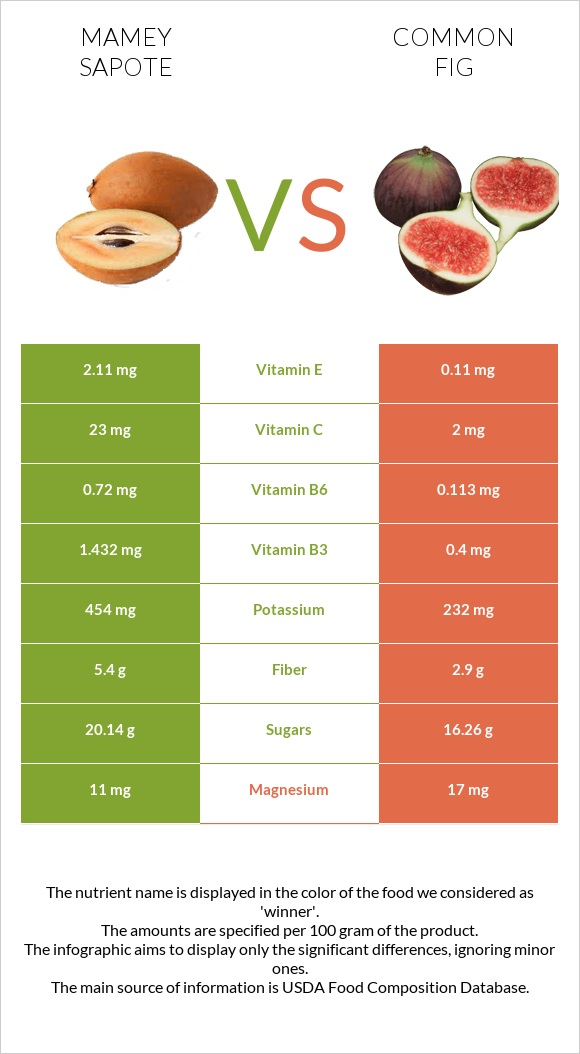 Mamey Sapote vs Common fig infographic