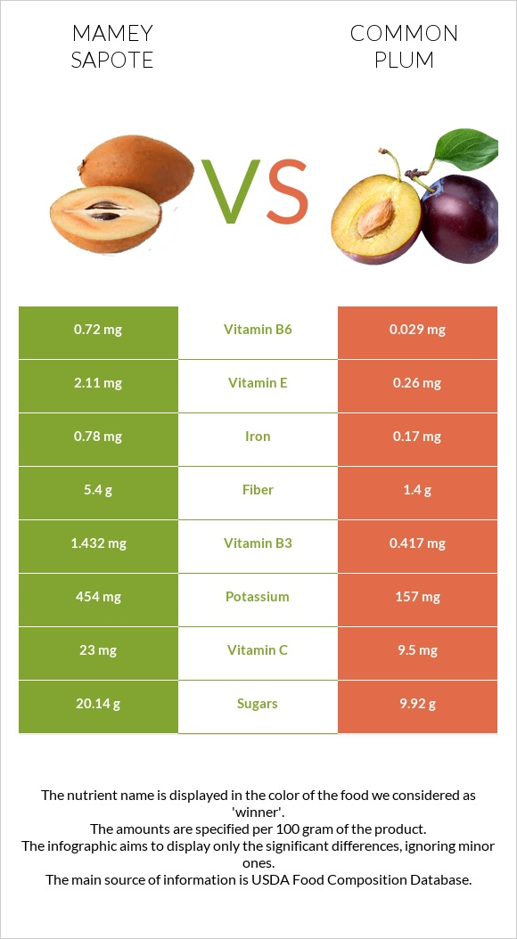 Mamey Sapote vs Common plum infographic