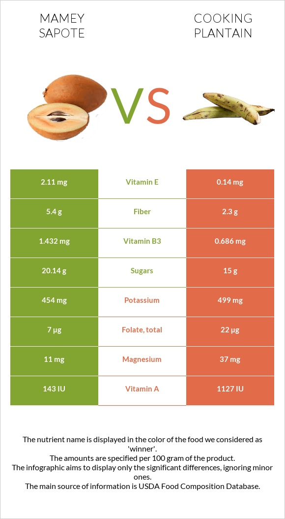 Mamey Sapote vs Cooking plantain infographic