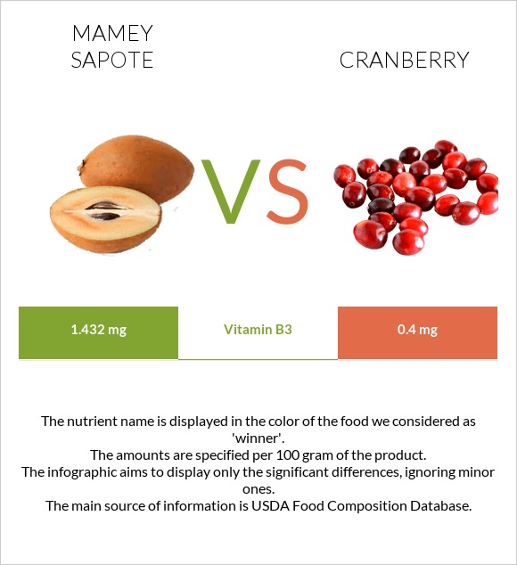 Mamey Sapote vs Cranberry infographic