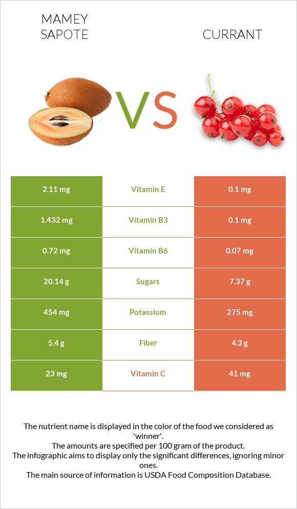 Mamey Sapote vs Currant infographic