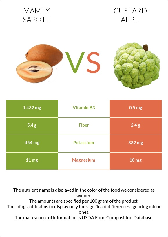 Mamey Sapote vs Custard-apple infographic