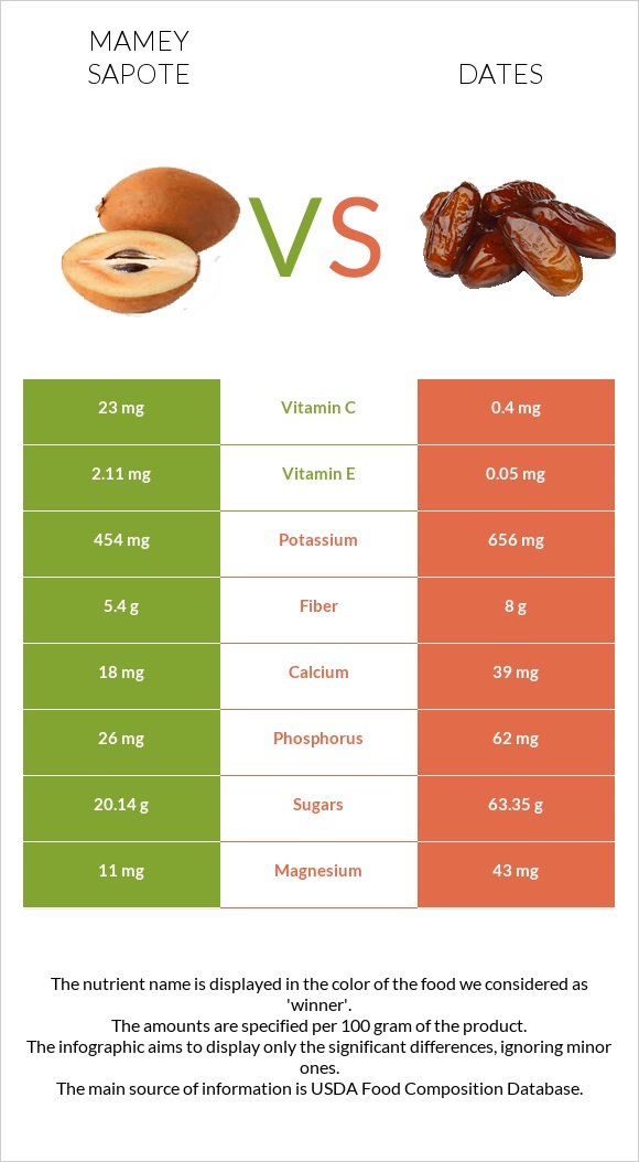 Mamey Sapote vs Date palm infographic