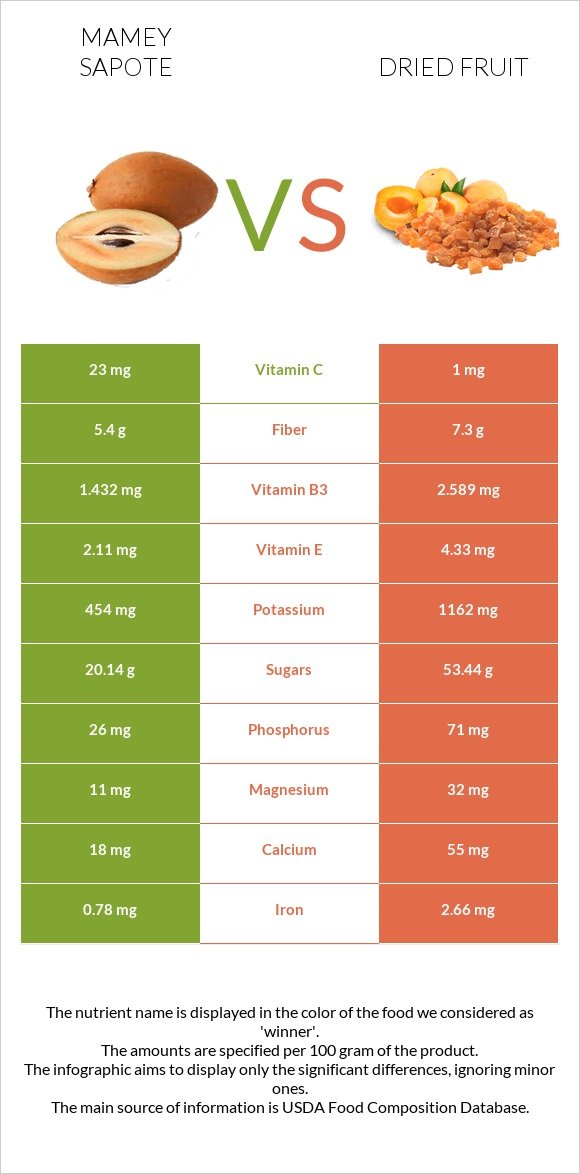 Mamey Sapote vs Dried fruit infographic