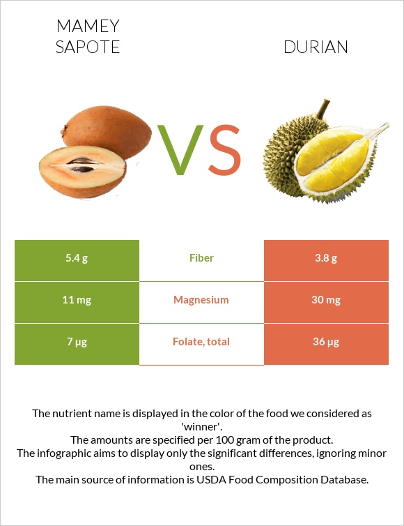 Mamey Sapote vs Durian infographic