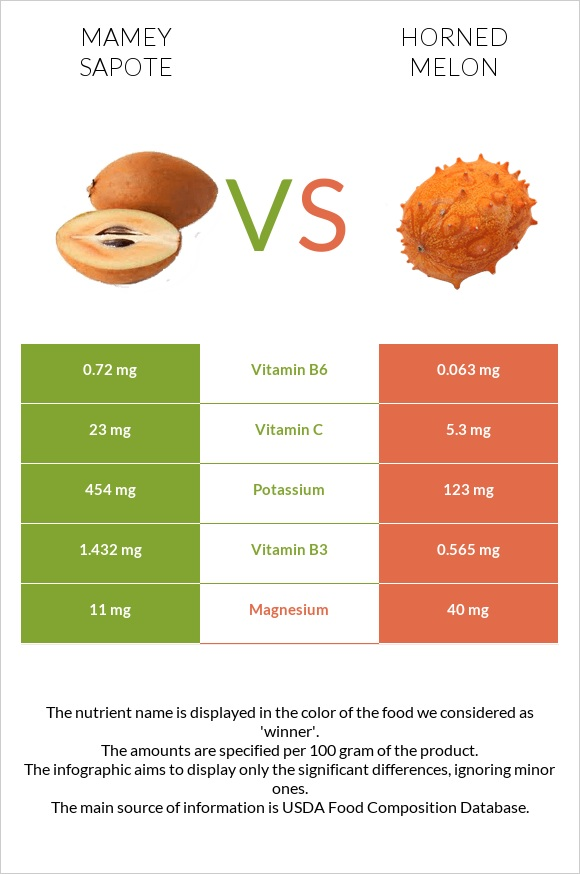 Mamey Sapote vs Horned melon infographic