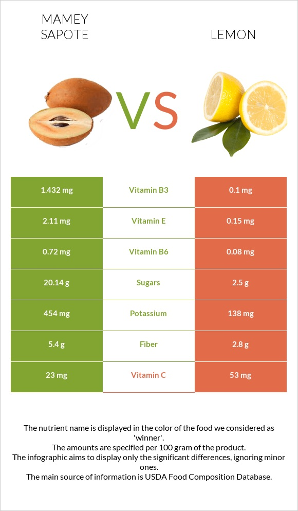 Mamey Sapote vs Lemon infographic