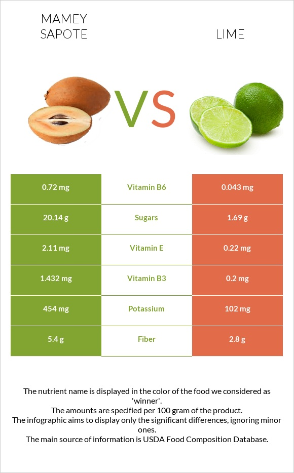 Mamey Sapote vs Lime infographic