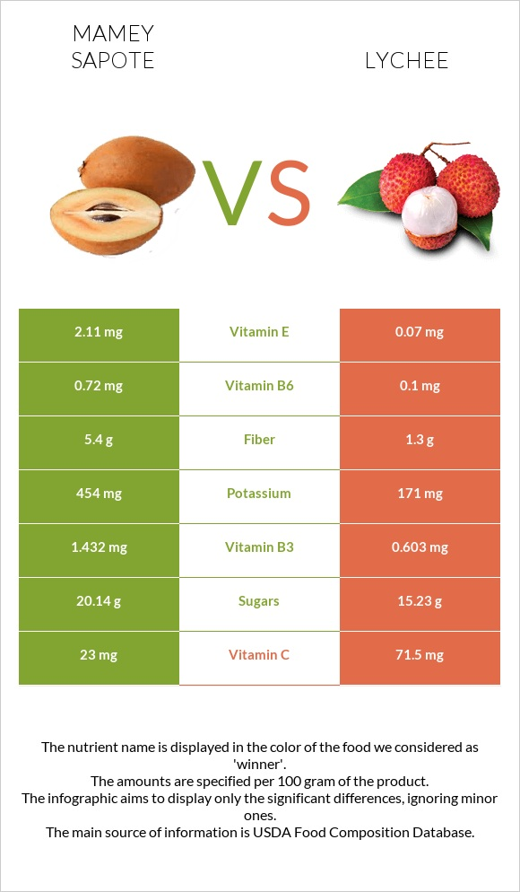 Mamey Sapote vs Lychee infographic