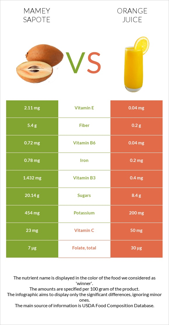 Mamey Sapote vs Orange juice infographic