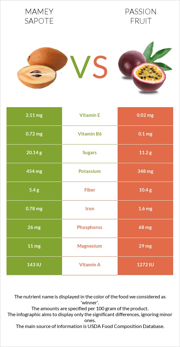 Mamey Sapote vs Passion fruit infographic