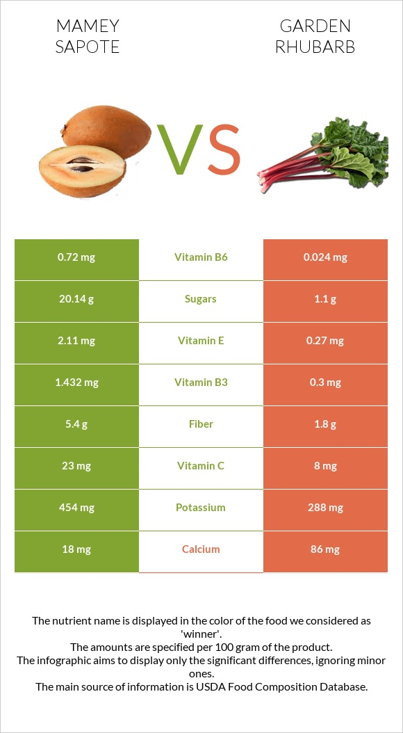 Mamey Sapote vs Garden rhubarb infographic