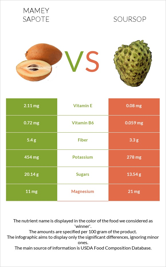 Mamey Sapote vs Soursop infographic