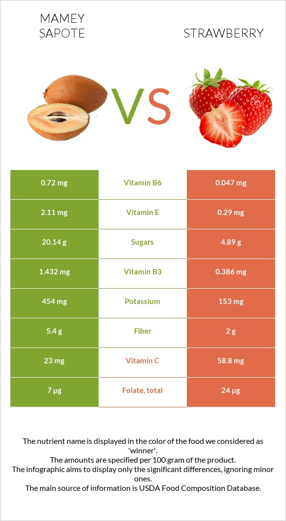 Mamey Sapote vs Strawberry infographic