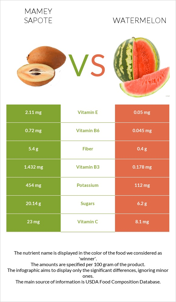Mamey Sapote vs Watermelon infographic