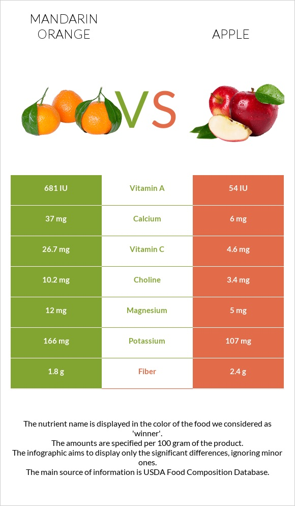 Mandarin orange vs Apple infographic