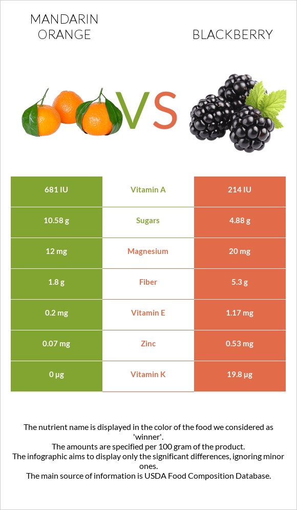 Mandarin orange vs Blackberry infographic