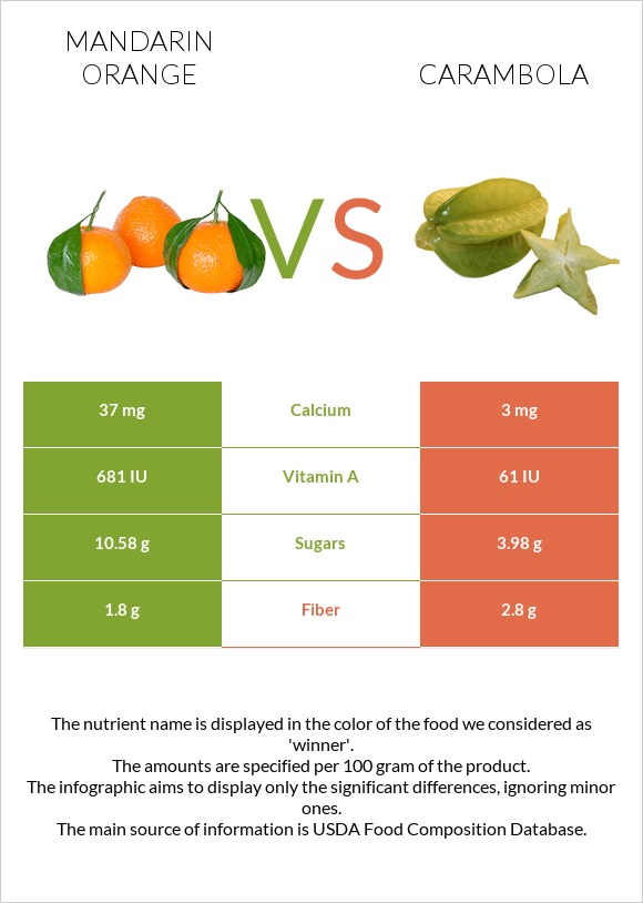 Mandarin orange vs Carambola infographic