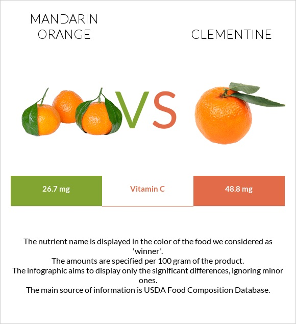Mandarin orange vs Clementine infographic