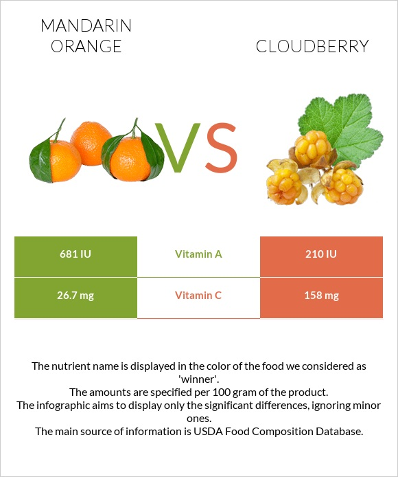 Mandarin orange vs Cloudberry infographic