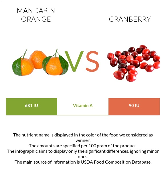 Mandarin orange vs Cranberry infographic