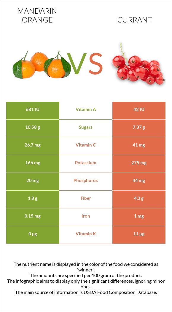 Mandarin orange vs Currant infographic