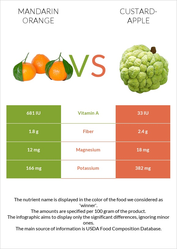 Mandarin orange vs Custard-apple infographic