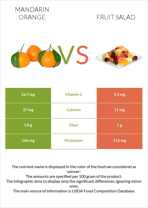 Mandarin orange vs Fruit salad infographic