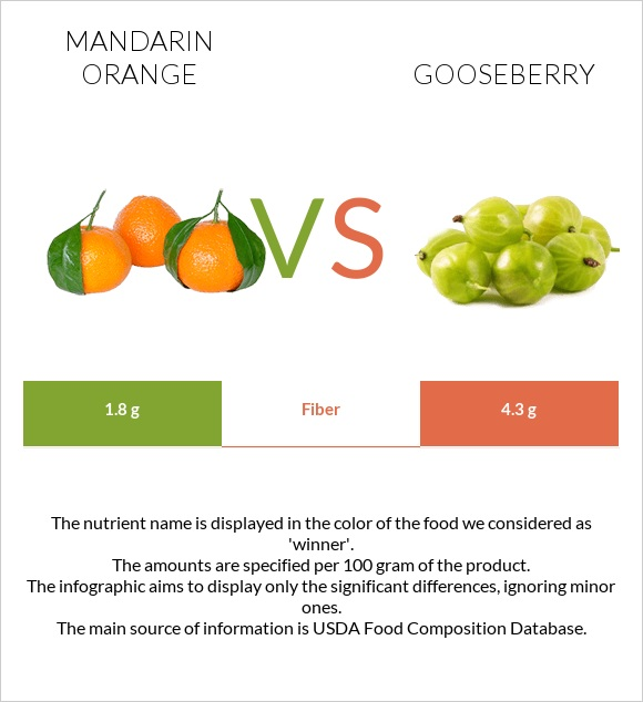 Mandarin orange vs Gooseberry infographic
