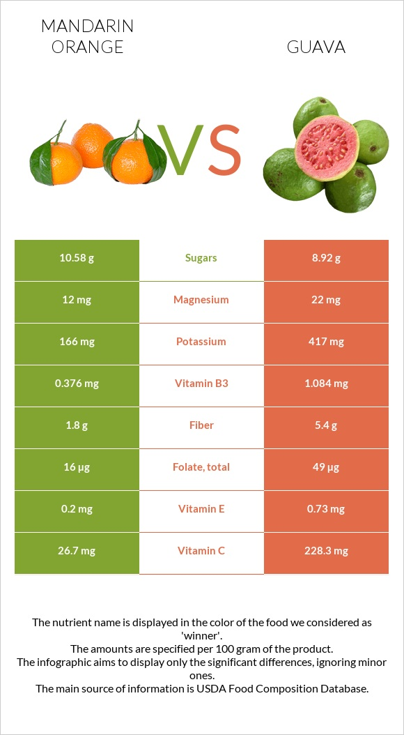 Mandarin orange vs Guava infographic