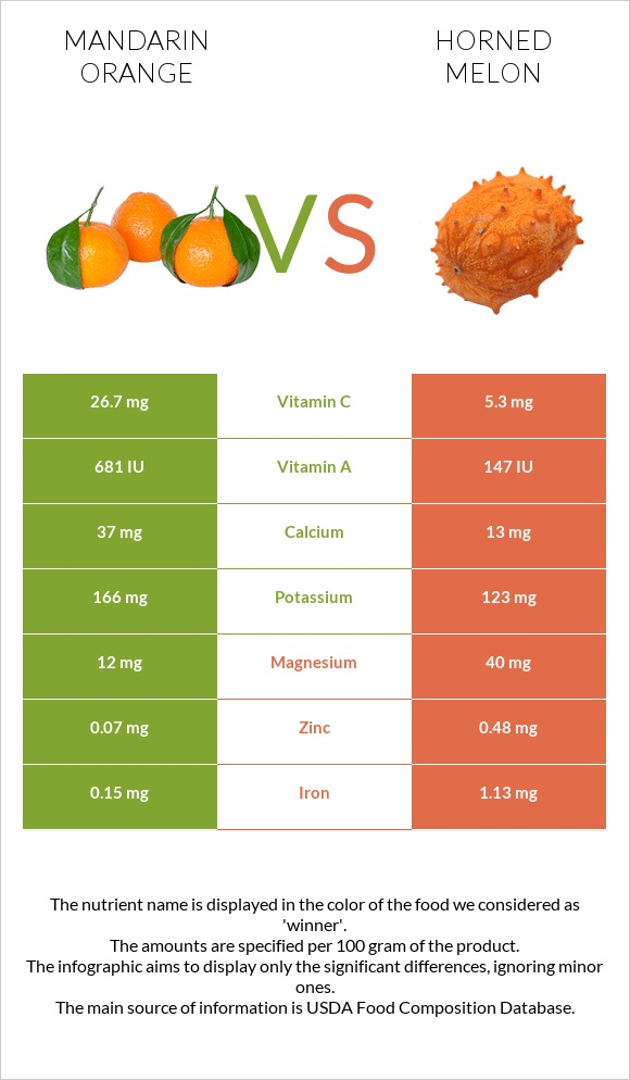 Mandarin orange vs Horned melon infographic