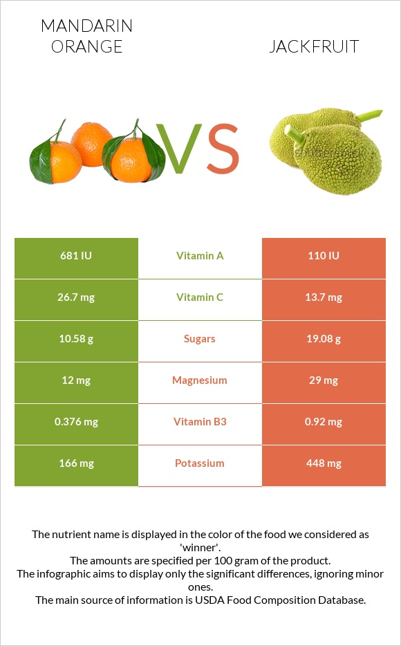 Mandarin orange vs Jackfruit infographic