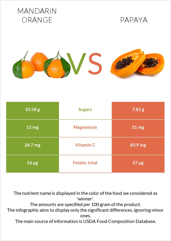 Mandarin orange vs Papaya infographic
