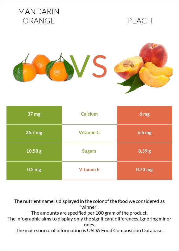Mandarin orange vs Peach infographic