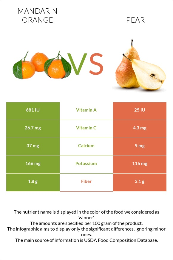 Mandarin orange vs Pear infographic