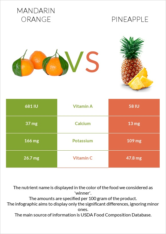 Mandarin orange vs Pineapple infographic