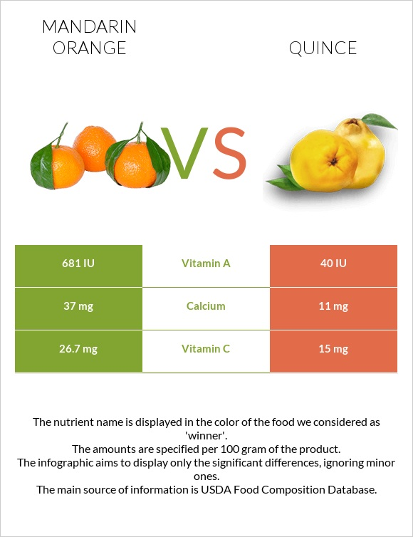 Mandarin orange vs Quince infographic