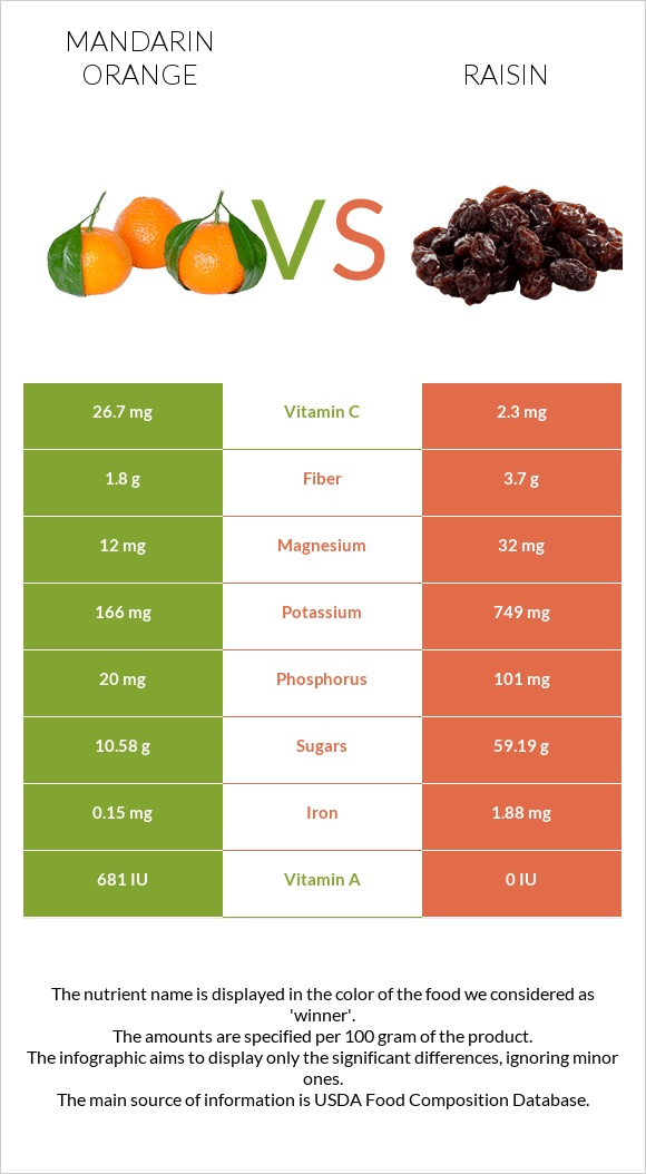 Mandarin orange vs Raisin infographic