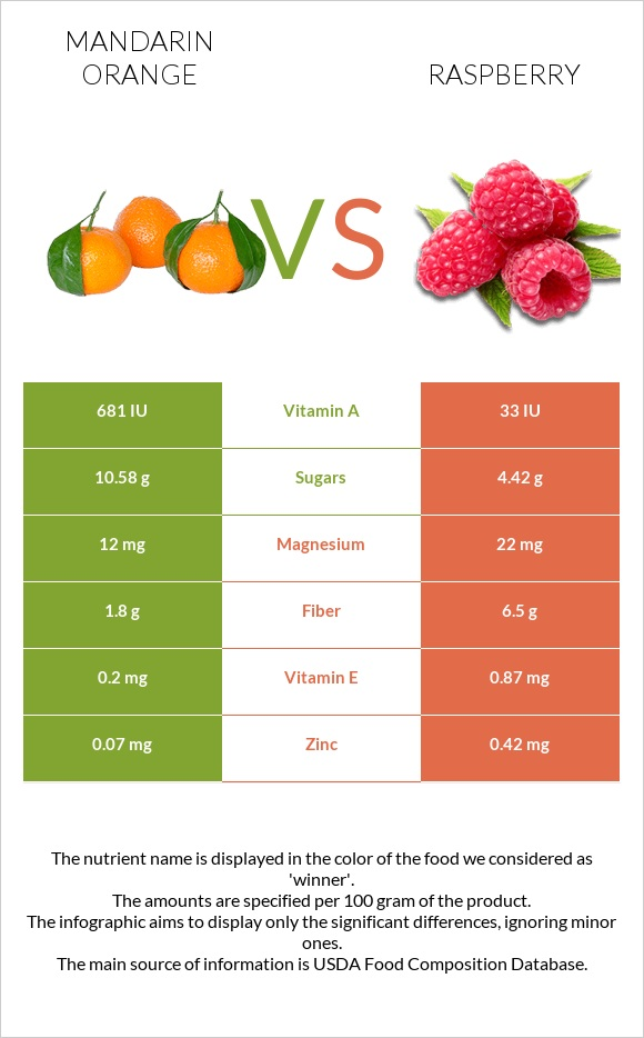 Mandarin orange vs Raspberry infographic