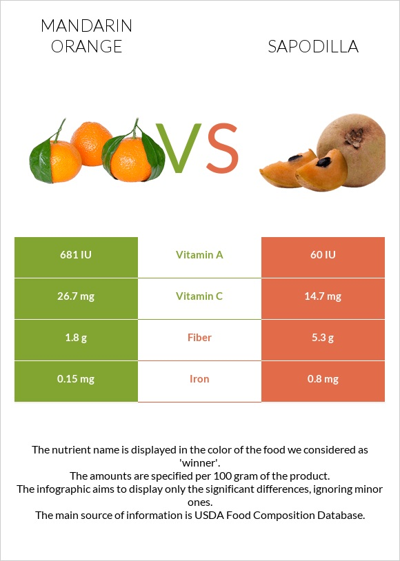 Mandarin orange vs Sapodilla infographic