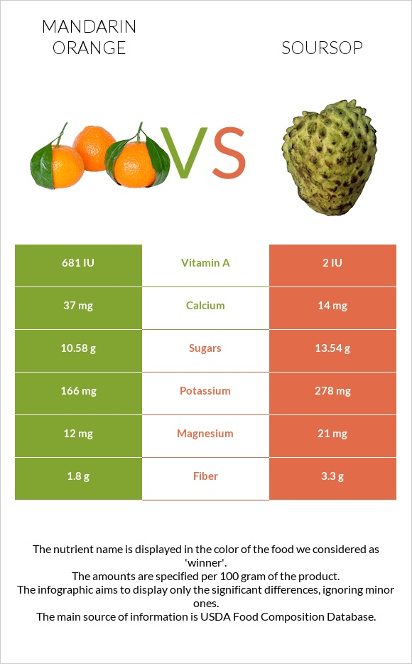 Mandarin orange vs Soursop infographic