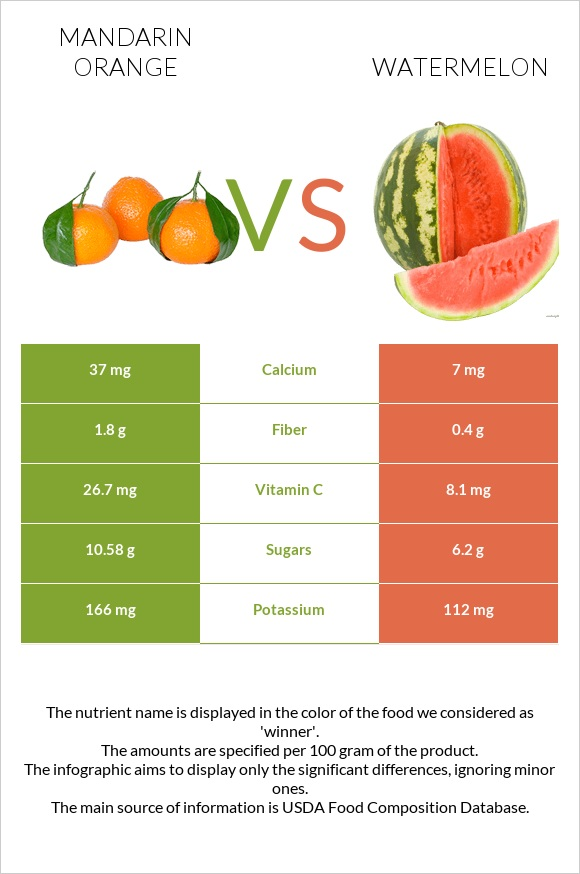 Mandarin orange vs Watermelon infographic