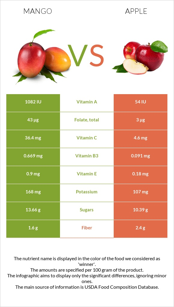 Mango vs Apple infographic