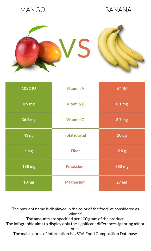 Mango vs Banana infographic