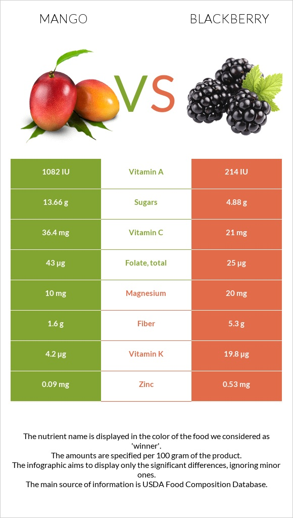 Mango vs Blackberry infographic