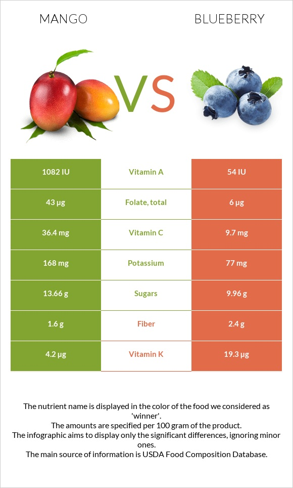 Mango vs Blueberry infographic