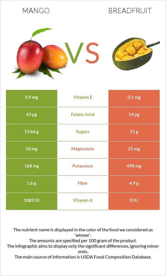Mango vs Breadfruit infographic