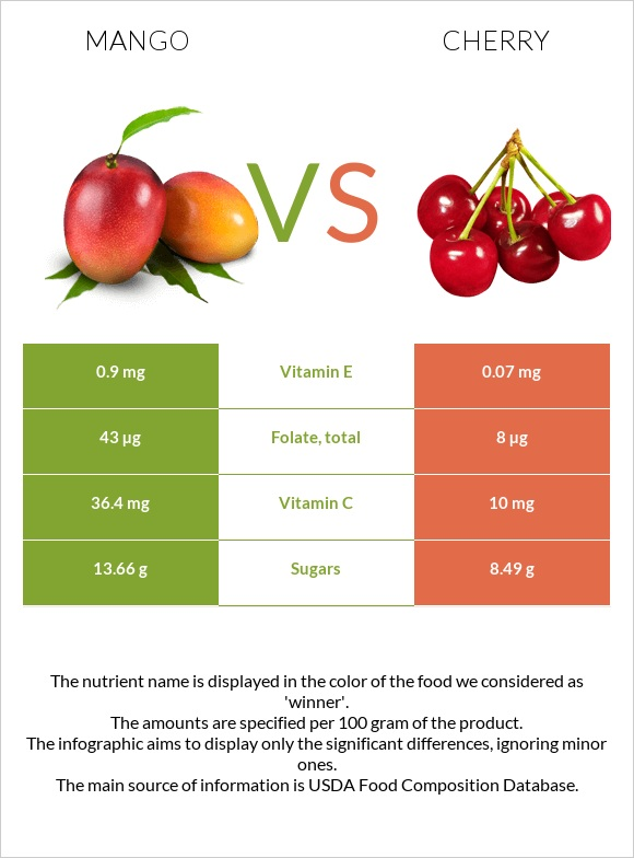 Mango vs Cherry infographic